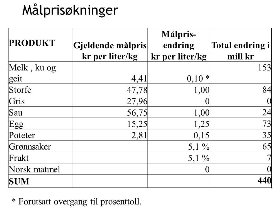 Målprisøkninger PRODUKT Gjeldende målpris kr per liter/kg Målpris- endring kr per liter/kg Total endring i mill kr Melk, ku og geit 4,410,10 * 153 Sto