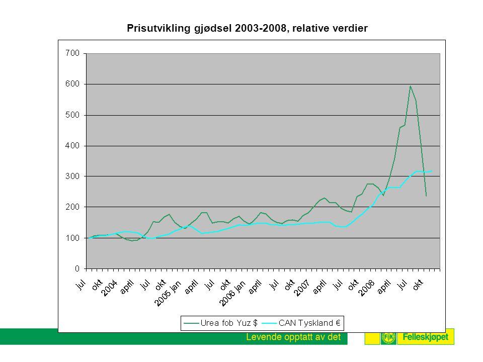 Prisutvikling gjødsel 2003-2008, relative verdier