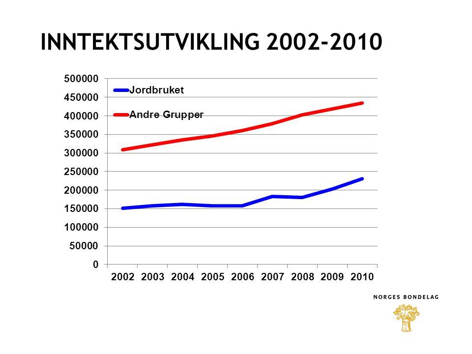 INNTEKTSUTVIKLING 2002-2010