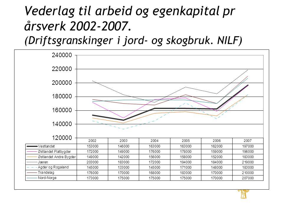 Vederlag til arbeid og egenkapital pr årsverk 2002-2007.