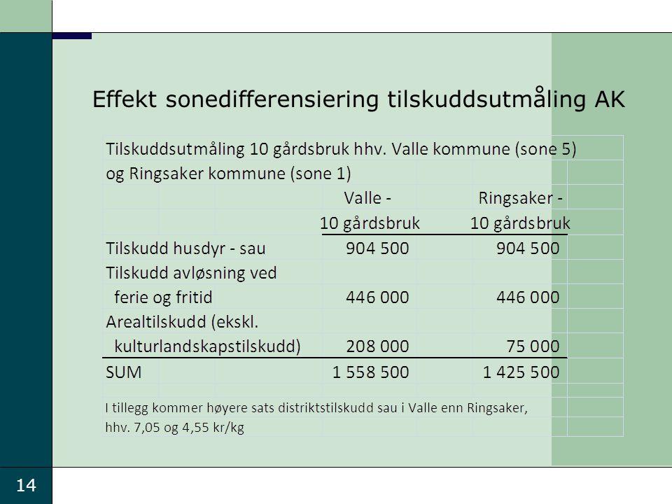 14 Effekt sonedifferensiering tilskuddsutmåling AK