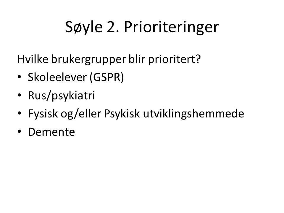 Søyle 2. Prioriteringer Hvilke brukergrupper blir prioritert? Skoleelever (GSPR) Rus/psykiatri Fysisk og/eller Psykisk utviklingshemmede Demente