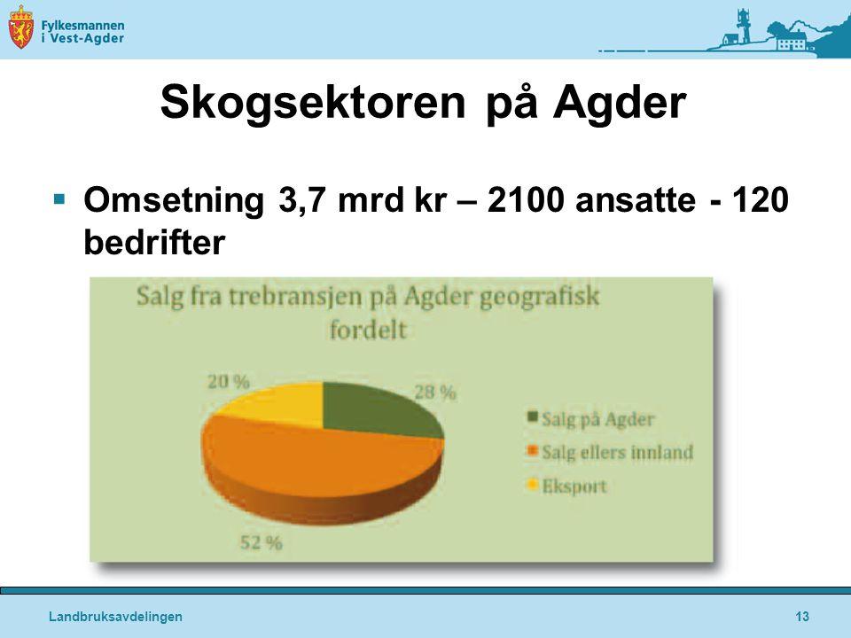Skogsektoren på Agder Landbruksavdelingen13  Omsetning 3,7 mrd kr – 2100 ansatte - 120 bedrifter