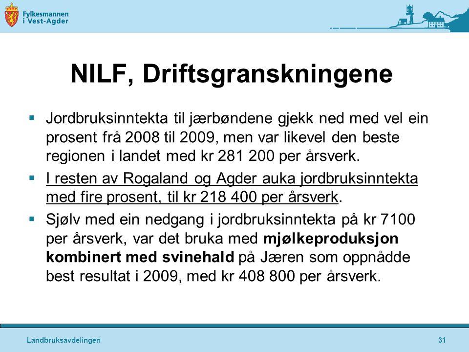 NILF, Driftsgranskningene  Jordbruksinntekta til jærbøndene gjekk ned med vel ein prosent frå 2008 til 2009, men var likevel den beste regionen i landet med kr 281 200 per årsverk.