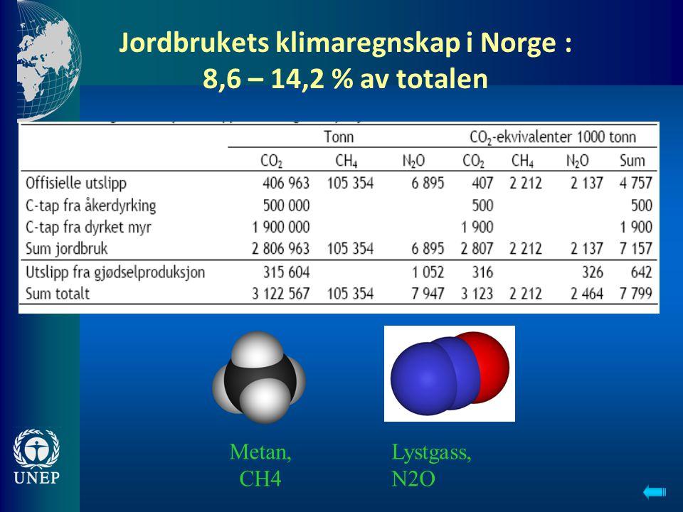 Jordbrukets klimaregnskap i Norge : 8,6 – 14,2 % av totalen Lystgass, N2O Metan, CH4
