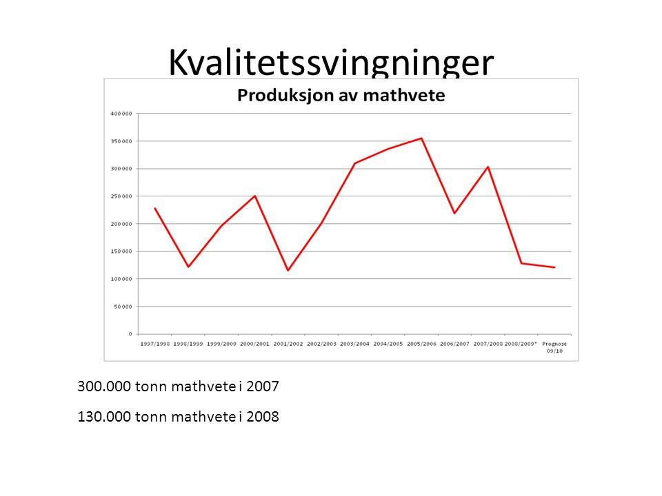 Kvalitetssvingninger 300.000 tonn mathvete i 2007 130.000 tonn mathvete i 2008
