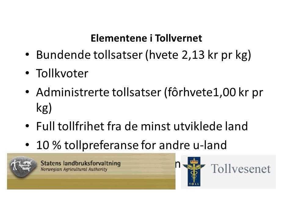 Elementene i Tollvernet Bundende tollsatser (hvete 2,13 kr pr kg) Tollkvoter Administrerte tollsatser (fôrhvete1,00 kr pr kg) Full tollfrihet fra de minst utviklede land 10 % tollpreferanse for andre u-land Prisutjevningsavgifter på norsk soya