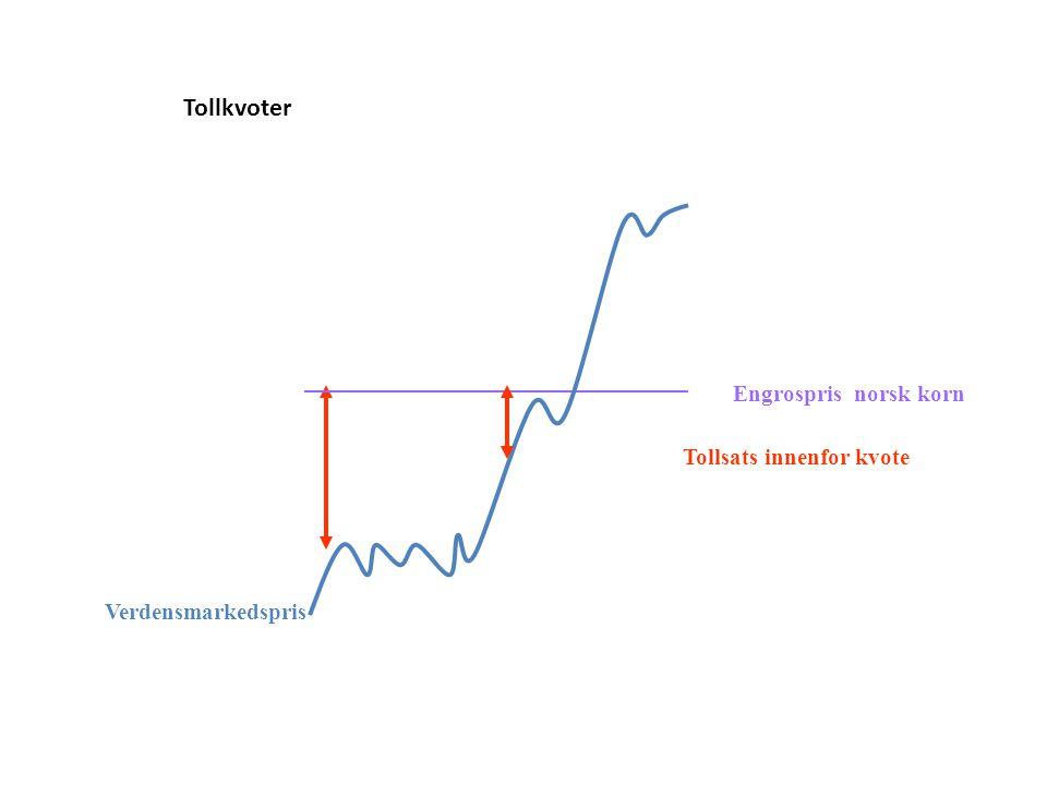 Verdensmarkedspris Tollsats innenfor kvote Engrospris norsk korn Tollkvoter