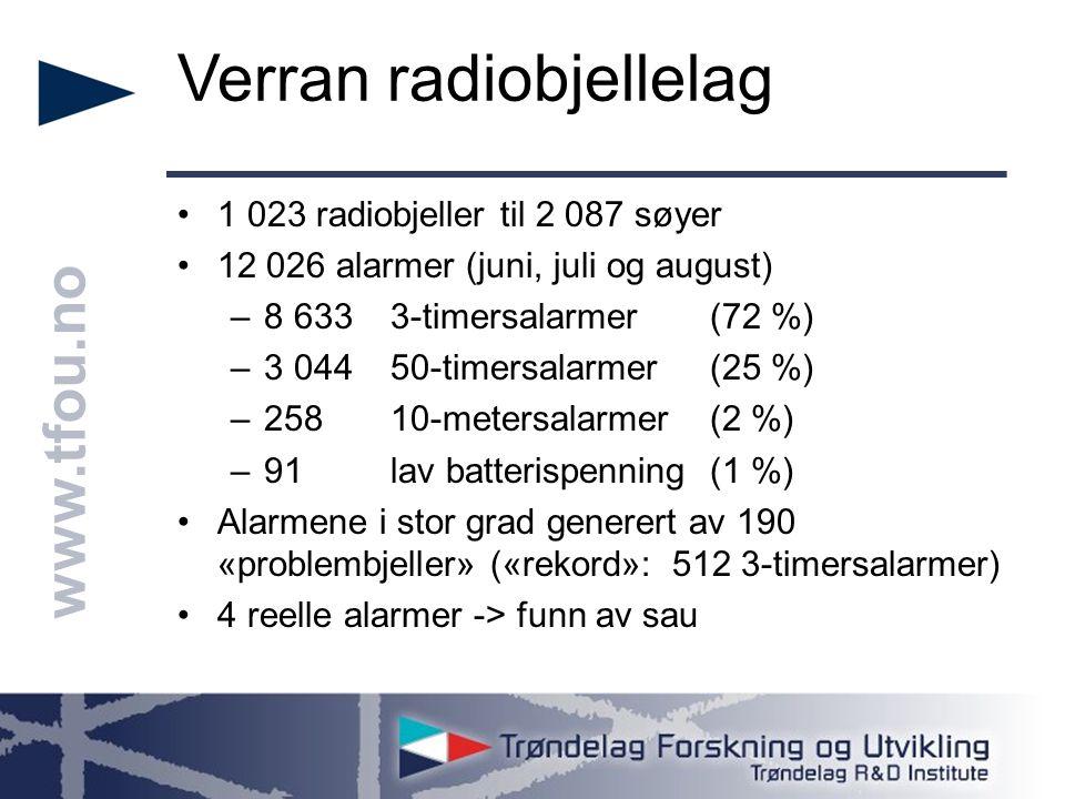 www.tfou.no Verran radiobjellelag 1 023 radiobjeller til 2 087 søyer 12 026 alarmer (juni, juli og august) –8 633 3-timersalarmer (72 %) –3 044 50-timersalarmer (25 %) –258 10-metersalarmer (2 %) –91 lav batterispenning (1 %) Alarmene i stor grad generert av 190 «problembjeller» («rekord»: 512 3-timersalarmer) 4 reelle alarmer -> funn av sau