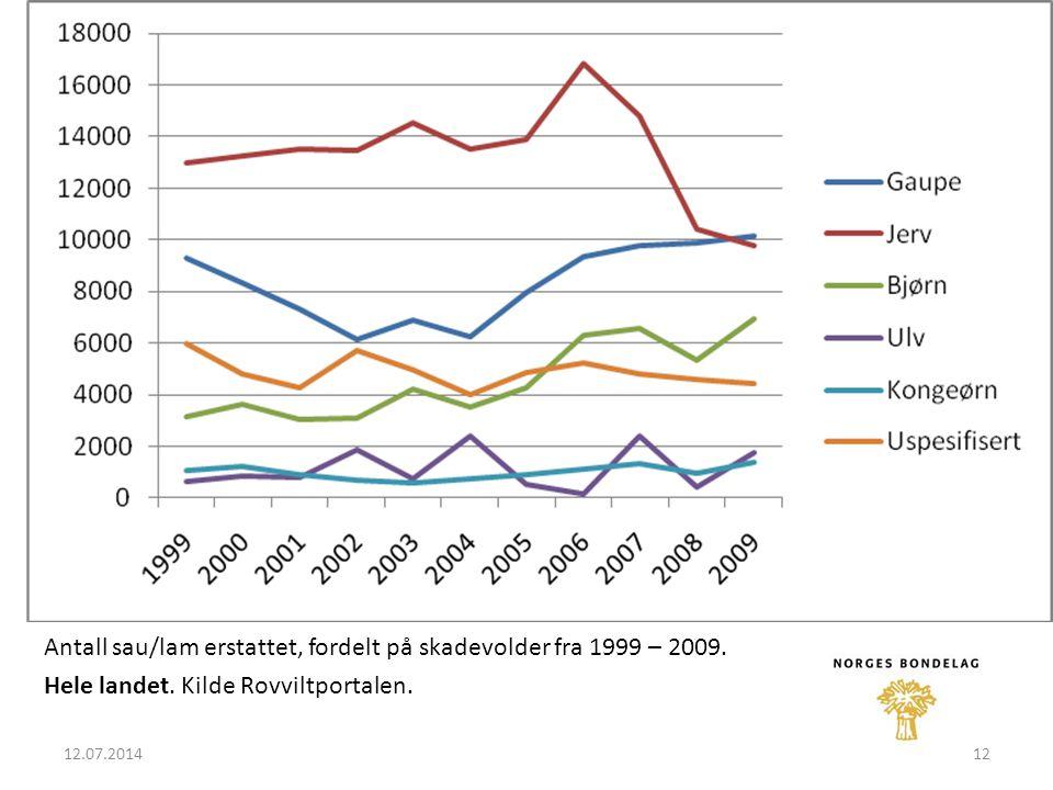 12.07.201412 Antall sau/lam erstattet, fordelt på skadevolder fra 1999 – 2009.
