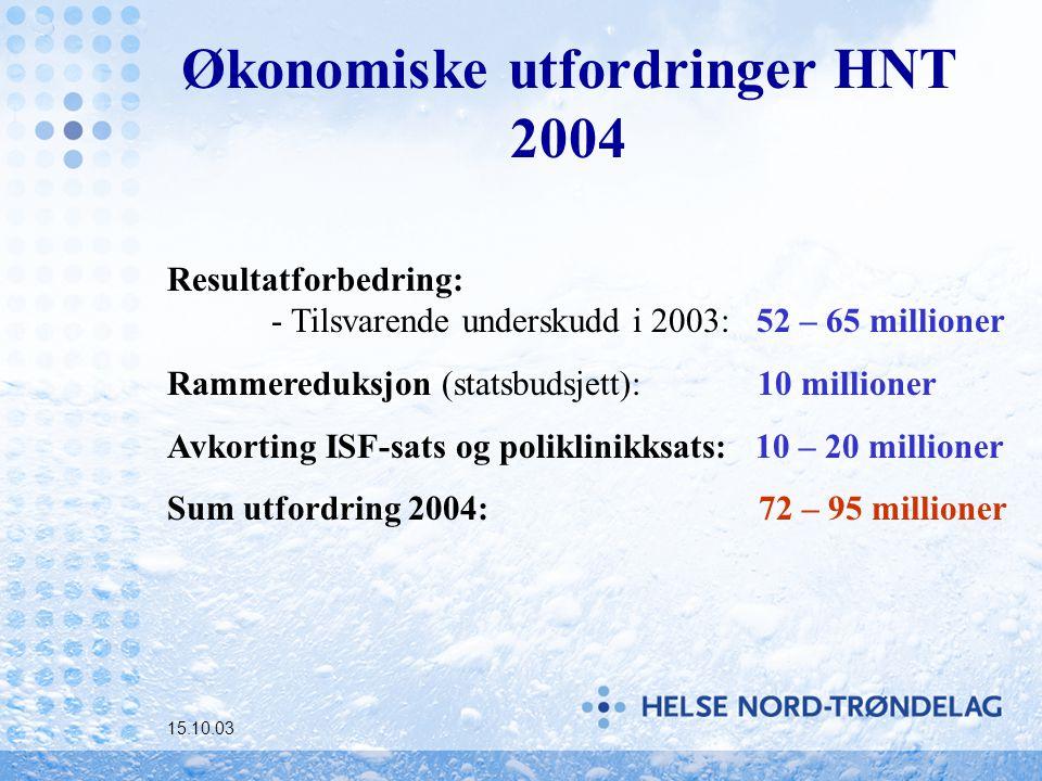 Økonomiske utfordringer HNT 2004 15.10.03 Resultatforbedring: - Tilsvarende underskudd i 2003: 52 – 65 millioner Rammereduksjon (statsbudsjett): 10 millioner Avkorting ISF-sats og poliklinikksats: 10 – 20 millioner Sum utfordring 2004: 72 – 95 millioner