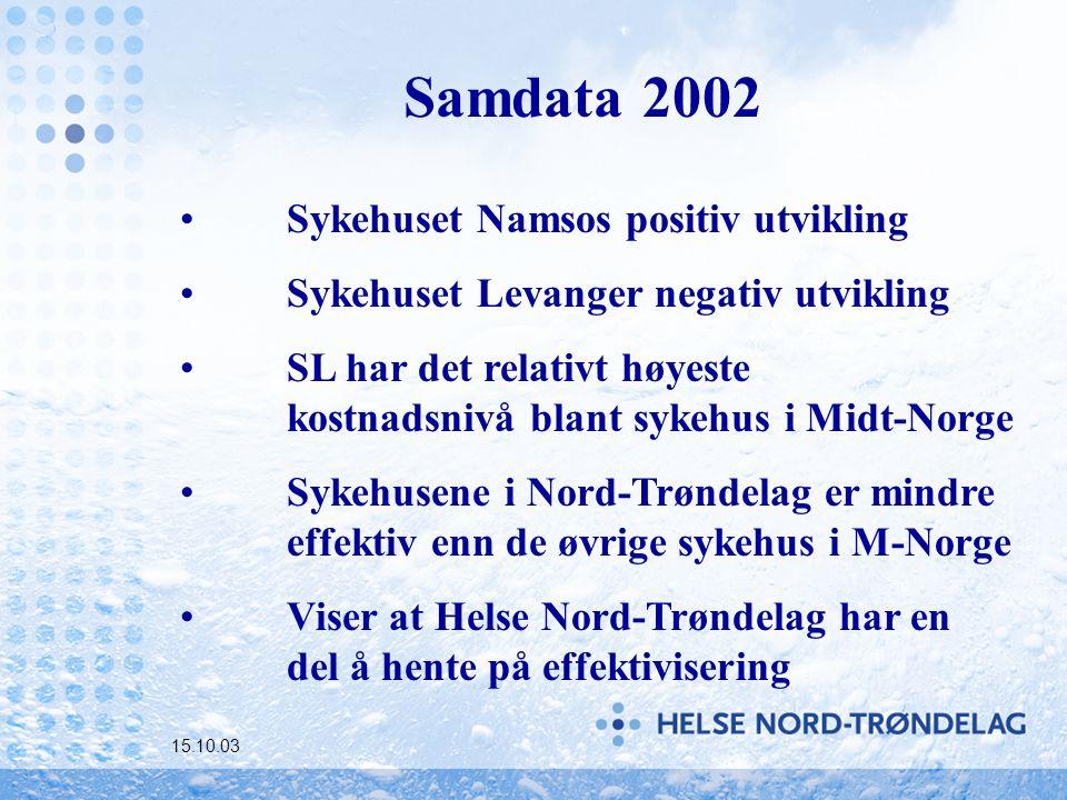 Samdata 2002 Sykehuset Namsos positiv utvikling Sykehuset Levanger negativ utvikling SL har det relativt høyeste kostnadsnivå blant sykehus i Midt-Norge Sykehusene i Nord-Trøndelag er mindre effektiv enn de øvrige sykehus i M-Norge Viser at Helse Nord-Trøndelag har en del å hente på effektivisering 15.10.03