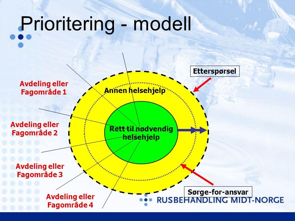 Prioritering - modell Rett til nødvendig helsehjelp Avdeling eller Fagområde 1 Avdeling eller Fagområde 2 Avdeling eller Fagområde 3 Avdeling eller Fagområde 4 Annen helsehjelp Etterspørsel Sørge-for-ansvar