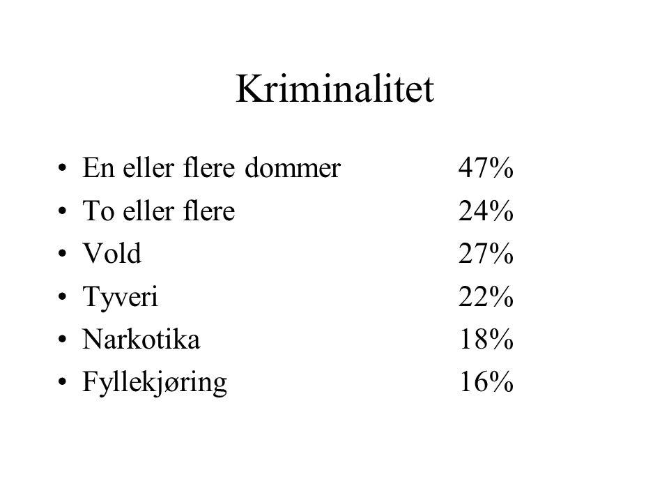 Kriminalitet En eller flere dommer47% To eller flere24% Vold27% Tyveri22% Narkotika18% Fyllekjøring16%