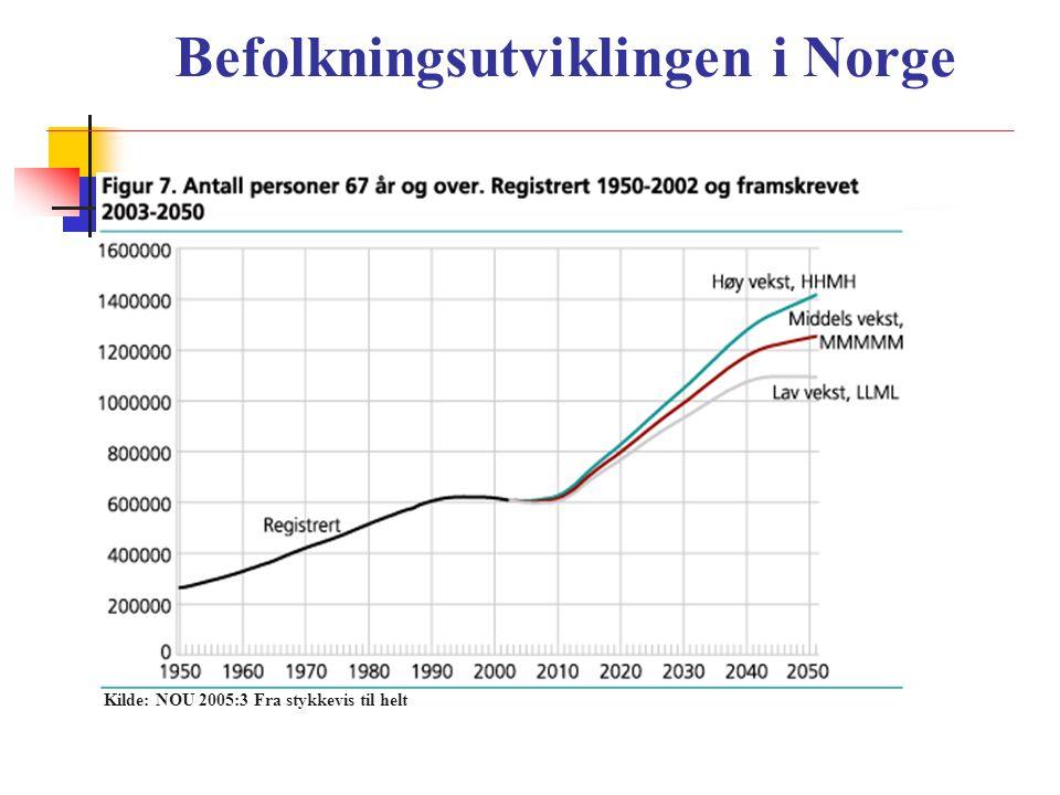 Befolkningsutviklingen i Norge Kilde: NOU 2005:3 Fra stykkevis til helt