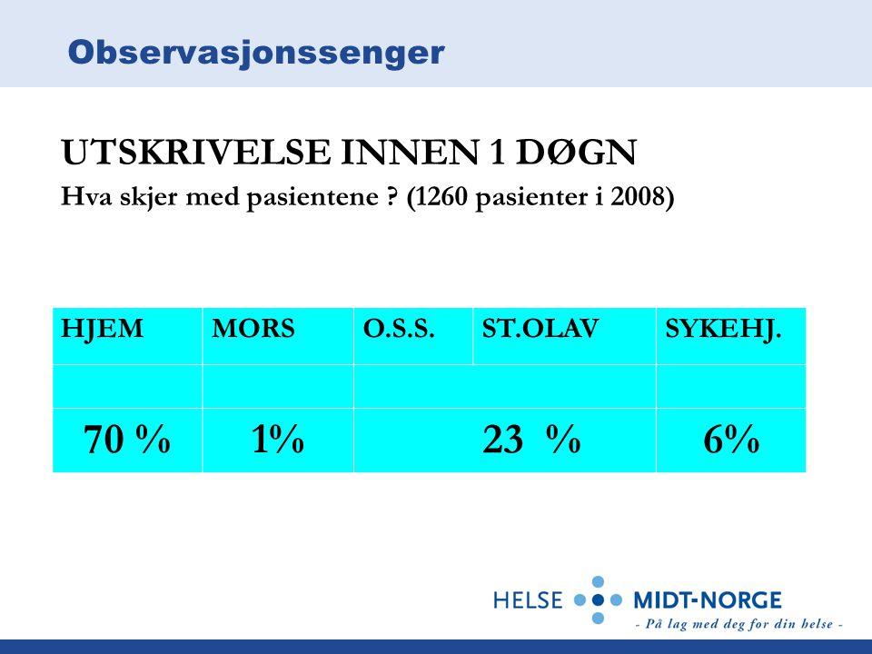 Observasjonssenger UTSKRIVELSE INNEN 1 DØGN Hva skjer med pasientene ? (1260 pasienter i 2008) HJEMMORSO.S.S.ST.OLAVSYKEHJ. 70 %1% 23 %6%