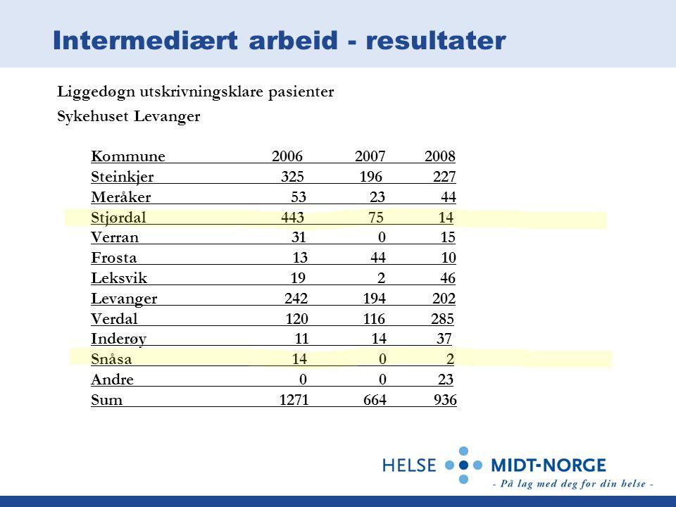 Intermediært arbeid - resultater Liggedøgn utskrivningsklare pasienter Sykehuset Levanger Kommune 2006 2007 2008 Steinkjer 325 196 227 Meråker 53 23 4