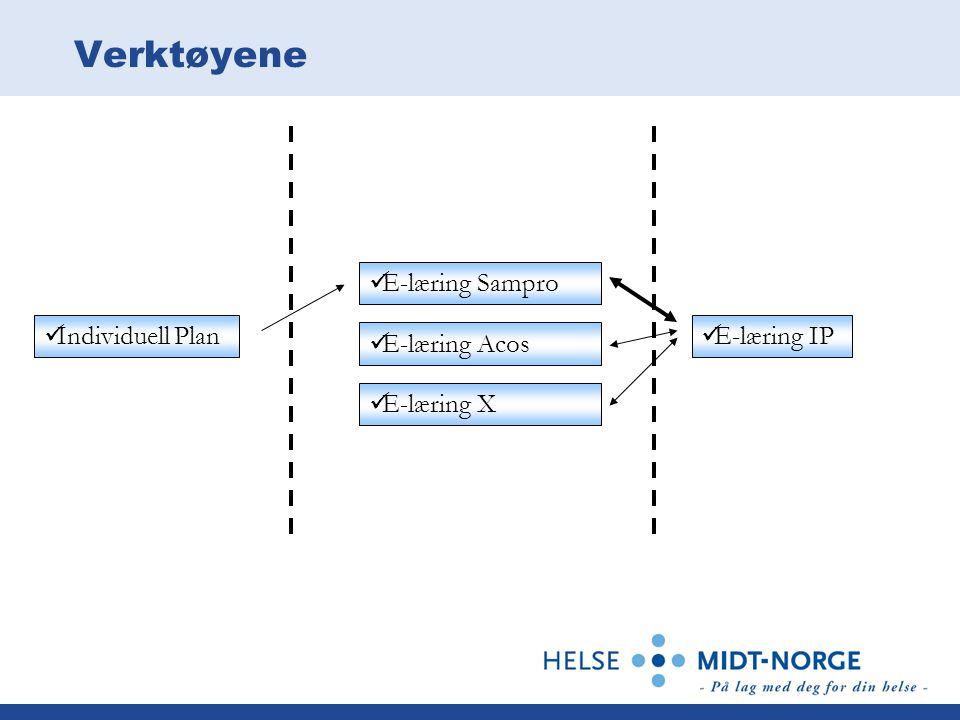 Verktøyene Individuell Plan E-læring Sampro E-læring IP E-læring Acos E-læring X