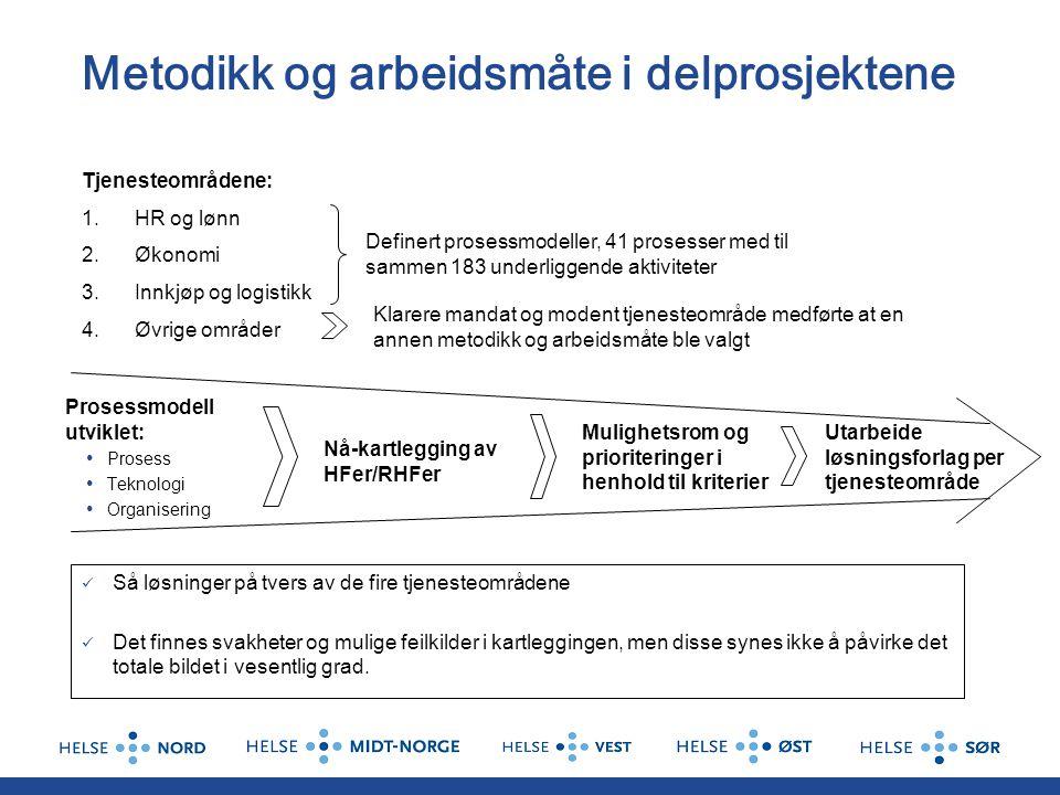 Metodikk og arbeidsmåte i delprosjektene Prosessmodell utviklet: Prosess Teknologi Organisering Tjenesteområdene: 1.HR og lønn 2.Økonomi 3.Innkjøp og