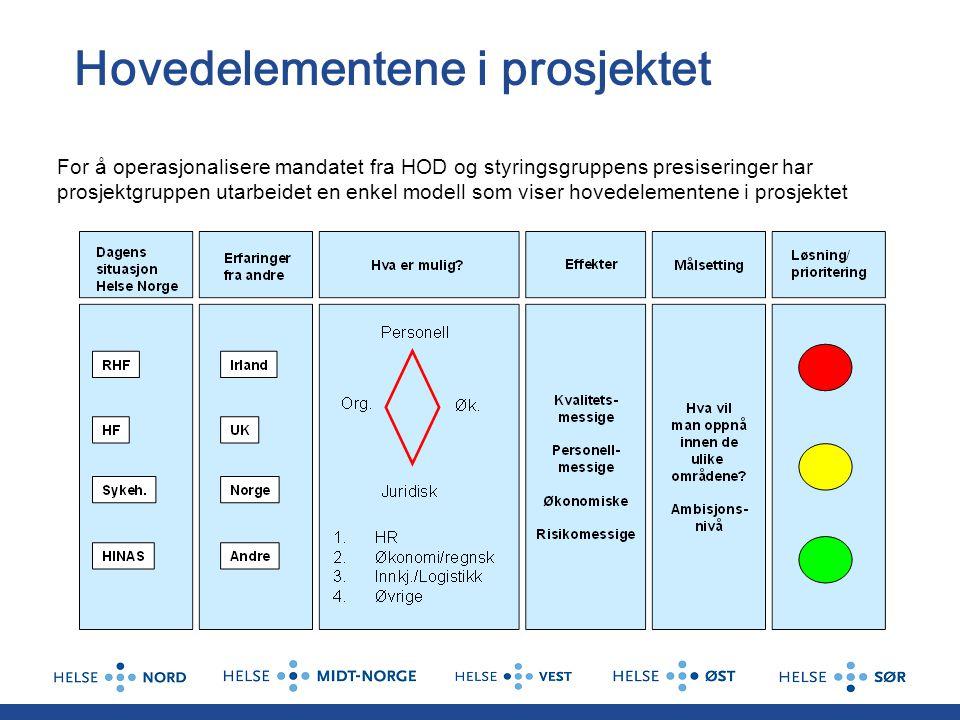 Hovedelementene i prosjektet For å operasjonalisere mandatet fra HOD og styringsgruppens presiseringer har prosjektgruppen utarbeidet en enkel modell
