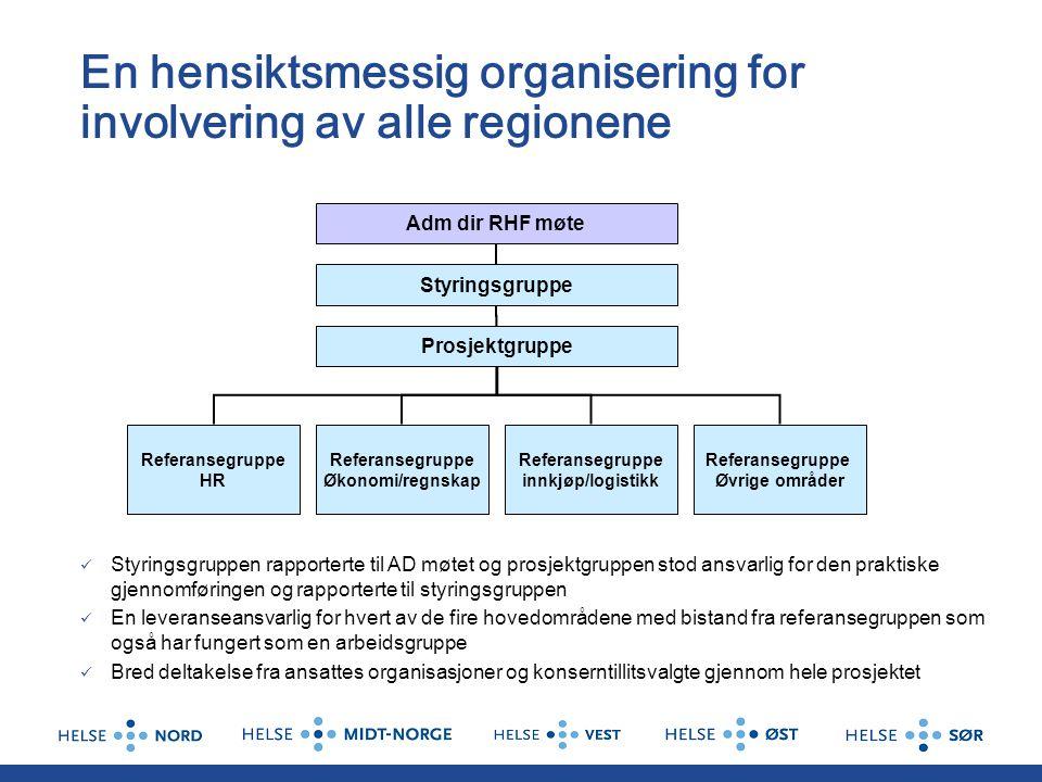 En hensiktsmessig organisering for involvering av alle regionene Adm dir RHF møte Styringsgruppe Prosjektgruppe Referansegruppe HR Referansegruppe Øko
