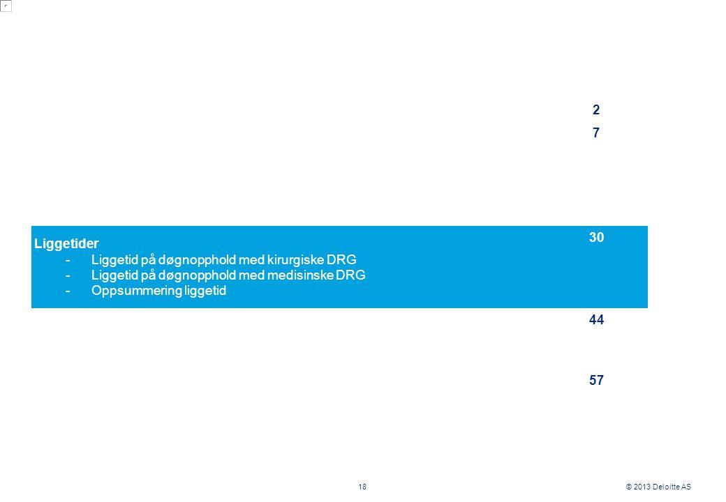 © 2013 Deloitte AS 2 7 Liggetider -Liggetid på døgnopphold med kirurgiske DRG -Liggetid på døgnopphold med medisinske DRG -Oppsummering liggetid 30 44 57 18