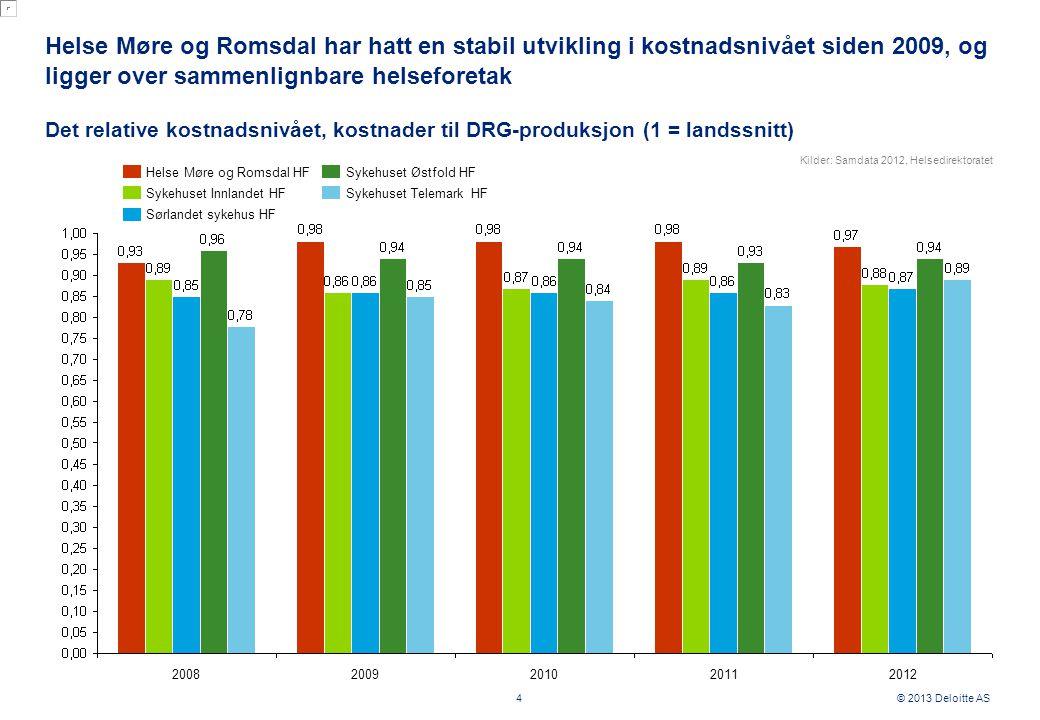 © 2013 Deloitte AS Helse Møre og Romsdal har hatt en stabil utvikling i kostnadsnivået siden 2009, og ligger over sammenlignbare helseforetak 4 Det relative kostnadsnivået, kostnader til DRG-produksjon (1 = landssnitt) 20082012201120102009 Sykehuset Østfold HF Sykehuset Telemark HFSykehuset Innlandet HF Sørlandet sykehus HF Helse Møre og Romsdal HF Kilder: Samdata 2012, Helsedirektoratet