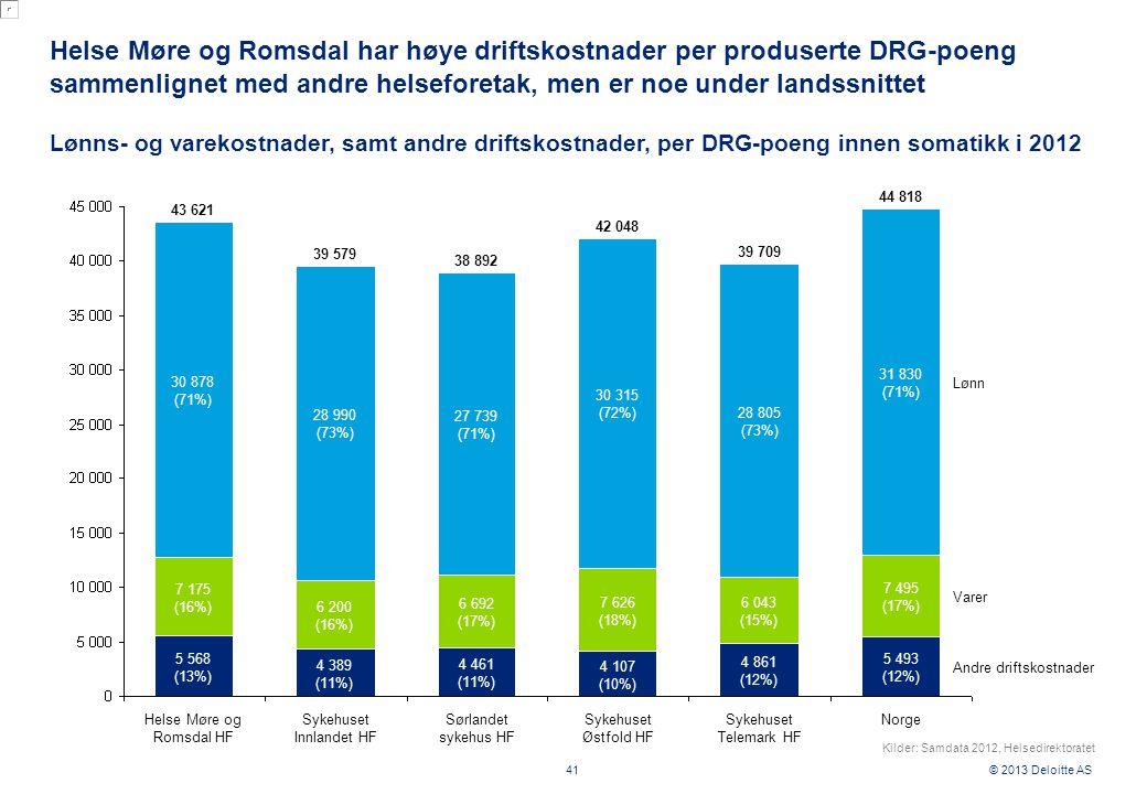© 2013 Deloitte AS Helse Møre og Romsdal har høye driftskostnader per produserte DRG-poeng sammenlignet med andre helseforetak, men er noe under landssnittet 41 Lønns- og varekostnader, samt andre driftskostnader, per DRG-poeng innen somatikk i 2012 Sykehuset Innlandet HFSørlandet sykehus HFSykehuset Østfold HFSykehuset Telemark HF Norge Lønn Varer Andre driftskostnader 5 568 (13%) 7 175 (16%) 30 878 (71%) 43 621 4 389 (11%) 6 200 (16%) 28 990 (73%) 39 579 Helse Møre og Romsdal HF 6 692 (17%) 27 739 (71%) 38 892 4 107 (10%) 7 626 (18%) 30 315 (72%) 42 048 4 861 (12%) 6 043 (15%) 28 805 (73%) 39 709 5 493 (12%) 7 495 (17%) 31 830 (71%) 44 818 4 461 (11%) Kilder: Samdata 2012, Helsedirektoratet