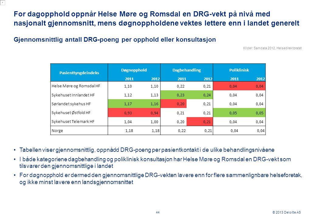 © 2013 Deloitte AS For dagopphold oppnår Helse Møre og Romsdal en DRG-vekt på nivå med nasjonalt gjennomsnitt, mens døgnoppholdene vektes lettere enn i landet generelt 44 Gjennomsnittlig antall DRG-poeng per opphold eller konsultasjon Tabellen viser gjennomsnittlig, oppnådd DRG-poeng per pasientkontakt i de ulike behandlingsnivåene I både kategoriene dagbehandling og poliklinisk konsultasjon har Helse Møre og Romsdal en DRG-vekt som tilsvarer den gjennomsnittlige i landet For døgnopphold er dermed den gjennomsnittlige DRG-vekten lavere enn for flere sammenlignbare helseforetak, og ikke minst lavere enn landsgjennomsnittet Pasienttyngdeindeks DøgnoppholdDagbehandlingPoliklinisk 201120122011201220112012 Helse Møre og Romsdal HF 1,10 0,22 0,21 0,04 Sykehuset Innlandet HF 1,12 1,13 0,23 0,24 0,04 Sørlandet sykehus HF 1,17 1,16 0,20 0,21 0,04 Sykehuset Østfold HF 0,93 0,94 0,21 0,05 Sykehuset Telemark HF 1,04 1,00 0,20 0,21 0,04 Norge 1,18 0,220,210,04 Kilder: Samdata 2012, Helsedirektoratet