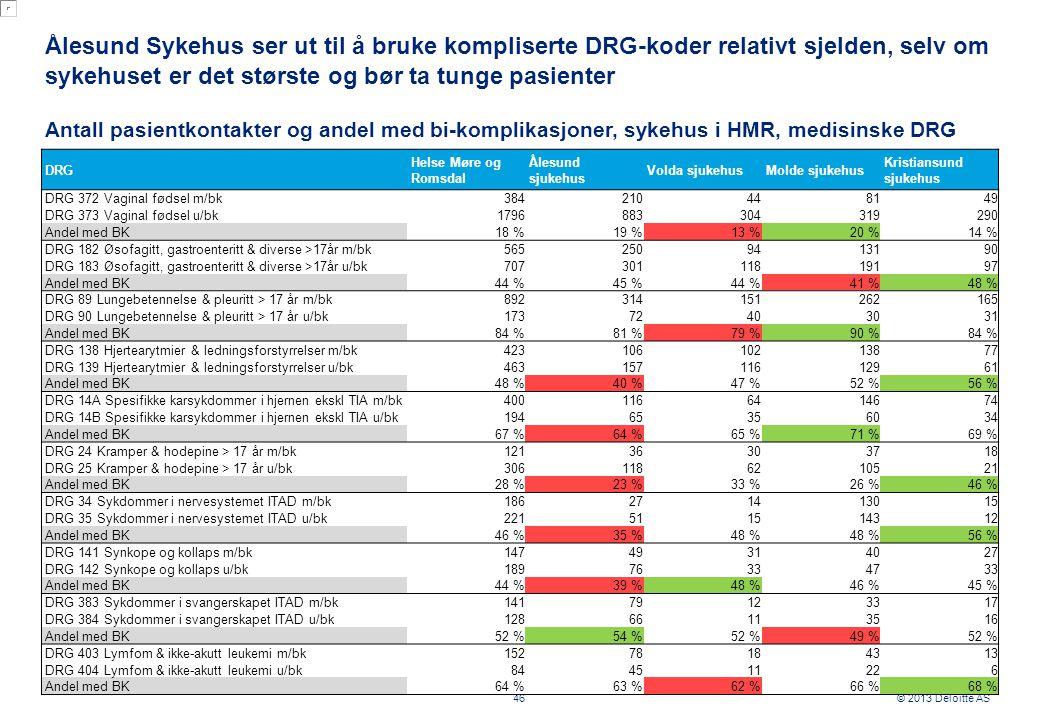 © 2013 Deloitte AS Ålesund Sykehus ser ut til å bruke kompliserte DRG-koder relativt sjelden, selv om sykehuset er det største og bør ta tunge pasienter 46 Antall pasientkontakter og andel med bi-komplikasjoner, sykehus i HMR, medisinske DRG DRG Helse Møre og Romsdal Ålesund sjukehus Volda sjukehus Molde sjukehus Kristiansund sjukehus DRG 372 Vaginal fødsel m/bk 384210448149 DRG 373 Vaginal fødsel u/bk 1796883304319290 Andel med BK 18 %19 %13 %20 %14 % DRG 182 Øsofagitt, gastroenteritt & diverse >17år m/bk 5652509413190 DRG 183 Øsofagitt, gastroenteritt & diverse >17år u/bk 70730111819197 Andel med BK 44 %45 %44 %41 %48 % DRG 89 Lungebetennelse & pleuritt > 17 år m/bk 892314151262165 DRG 90 Lungebetennelse & pleuritt > 17 år u/bk 17372403031 Andel med BK 84 %81 %79 %90 %84 % DRG 138 Hjertearytmier & ledningsforstyrrelser m/bk 42310610213877 DRG 139 Hjertearytmier & ledningsforstyrrelser u/bk 46315711612961 Andel med BK 48 %40 %47 %52 %56 % DRG 14A Spesifikke karsykdommer i hjernen ekskl TIA m/bk 4001166414674 DRG 14B Spesifikke karsykdommer i hjernen ekskl TIA u/bk 19465356034 Andel med BK 67 %64 %65 %71 %69 % DRG 24 Kramper & hodepine > 17 år m/bk 12136303718 DRG 25 Kramper & hodepine > 17 år u/bk 3061186210521 Andel med BK 28 %23 %33 %26 %46 % DRG 34 Sykdommer i nervesystemet ITAD m/bk 186271413015 DRG 35 Sykdommer i nervesystemet ITAD u/bk 221511514312 Andel med BK 46 %35 %48 % 56 % DRG 141 Synkope og kollaps m/bk 14749314027 DRG 142 Synkope og kollaps u/bk 18976334733 Andel med BK 44 %39 %48 %46 %45 % DRG 383 Sykdommer i svangerskapet ITAD m/bk 14179123317 DRG 384 Sykdommer i svangerskapet ITAD u/bk 12866113516 Andel med BK 52 %54 %52 %49 %52 % DRG 403 Lymfom & ikke-akutt leukemi m/bk 15278184313 DRG 404 Lymfom & ikke-akutt leukemi u/bk 844511226 Andel med BK 64 %63 %62 %66 %68 %
