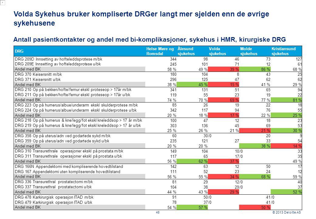 © 2013 Deloitte AS Volda Sykehus bruker kompliserte DRGer langt mer sjelden enn de øvrige sykehusene 48 Antall pasientkontakter og andel med bi-komplikasjoner, sykehus i HMR, kirurgiske DRG DRG Helse Møre og Romsdal Ålesund sjukehus Volda sjukehus Molde sjukehus Kristiansund sjukehus DRG 209D Innsetting av hofteleddsprotese m/bk 344984673127 DRG 209E Innsetting av hofteleddsprotese u/bk 245101711261 Andel med BK 58 %49 %39 %86 %68 % DRG 370 Keisersnitt m/bk 18010484325 DRG 371 Keisersnitt u/bk 2961254762 Andel med BK 38 %45 %15 %41 %29 % DRG 210 Op på bekken/hofte/femur ekskl proteseop > 17år m/bk 341131516594 DRG 211 Op på bekken/hofte/femur ekskl proteseop > 17år u/bk 11955231922 Andel med BK 74 %70 %69 %77 %81 % DRG 223 Op på humerus/albue/underarm ekskl skulderprotese m/bk 8526192218 DRG 224 Op på humerus/albue/underarm ekskl skulderprotese u/bk 342117947655 Andel med BK 20 %18 %17 %22 %25 % DRG 218 Op på humerus & kne/legg/fot ekskl kneleddsop > 17 år m/bk 10047121823 DRG 219 Op på humerus & kne/legg/fot ekskl kneleddsop > 17 år u/bk 303136456953 Andel med BK 25 %26 %21 % 30 % DRG 358 Op på uterus/adn ved godartede sykd m/bk 6030/0209 DRG 359 Op på uterus/adn ved godartede sykd u/bk 235121273354 Andel med BK 20 % 38 %14 % DRG 310 Transurethrale operasjoner ekskl på prostata m/bk 14910410/033 DRG 311 Transurethrale operasjoner ekskl på prostata u/bk 1176517/035 Andel med BK 56 %62 %37 % 49 % DRG 166N Appendektomi med kompliserende hovedtilstand 14263125017 DRG 167 Appendektomi uten kompliserende hovedtilstand 11152232412 Andel med BK 56 %55 %34 %68 %59 % DRG 336 Transurethral prostatectomi m/bk 812912/040 DRG 337 Transurethral prostatectomi u/bk 1043829/037 Andel med BK 44 %43 %29 % 52 % DRG 478 Karkirurgisk operasjon ITAD m/bk 9150/041/0 DRG 479 Karkirurgisk operasjon ITAD u/bk 7837/041/0 Andel med BK 54 %57 %50 %