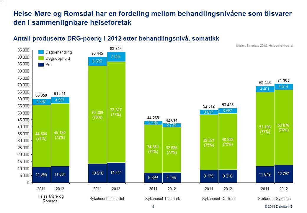 © 2013 Deloitte AS Helse Møre og Romsdal har en fordeling mellom behandlingsnivåene som tilsvarer den i sammenlignbare helseforetak 6 Antall produserte DRG-poeng i 2012 etter behandlingsnivå, somatikk 2011 70 309 (78%) 2012 53 876 (76%) 2011 53 196 (77%) 2012 40 282 (75%) 2011 39 521 (75%) 2012 32 686 (77%) 2011 34 581 (78%) 2012 72 327 (77%) 45 180 (73%) 20122011 44 604 (74%) 61 541 90 445 69 446 52 512 42 614 44 265 93 743 53 458 60 350 71 183 Poli Dagbehandling Døgnopphold Helse Møre og Romsdal Sykehuset InnlandetSykehuset TelemarkSykehuset ØstfoldSørlandet Sykehus Kilder: Samdata 2012, Helsedirektoratet