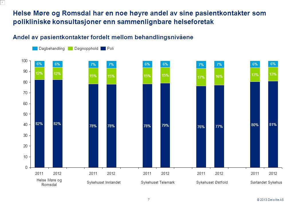 © 2013 Deloitte AS Helse Møre og Romsdal har en noe høyre andel av sine pasientkontakter som polikliniske konsultasjoner enn sammenlignbare helseforetak 7 Andel av pasientkontakter fordelt mellom behandlingsnivåene 78% 82% 78% 79% 76% 77% 80% 81% 2012 12% 6% 12% 6% 2011 15% 7% 2012 15% 82% 2011 15% 6% 2012 15% 6% 2011 17% 7% 2012 16% 7% 2011 13% 6% 2012 13% 6% 2011 7% DagbehandlingDøgnoppholdPoli Helse Møre og Romsdal Sykehuset InnlandetSykehuset TelemarkSykehuset ØstfoldSørlandet Sykehus