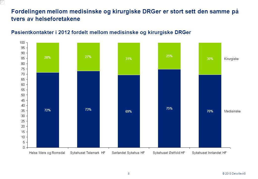 © 2013 Deloitte AS Fordelingen mellom medisinske og kirurgiske DRGer er stort sett den samme på tvers av helseforetakene 8 Pasientkontakter i 2012 fordelt mellom medisinske og kirurgiske DRGer Sykehuset Innlandet HF Kirurgiske Sykehuset Telemark HF 28% Helse Møre og Romsdal Sørlandet Sykehus HF 31% 69% 27% Sykehuset Østfold HF Medisinske 72% 73% 75% 70% 30% 25%