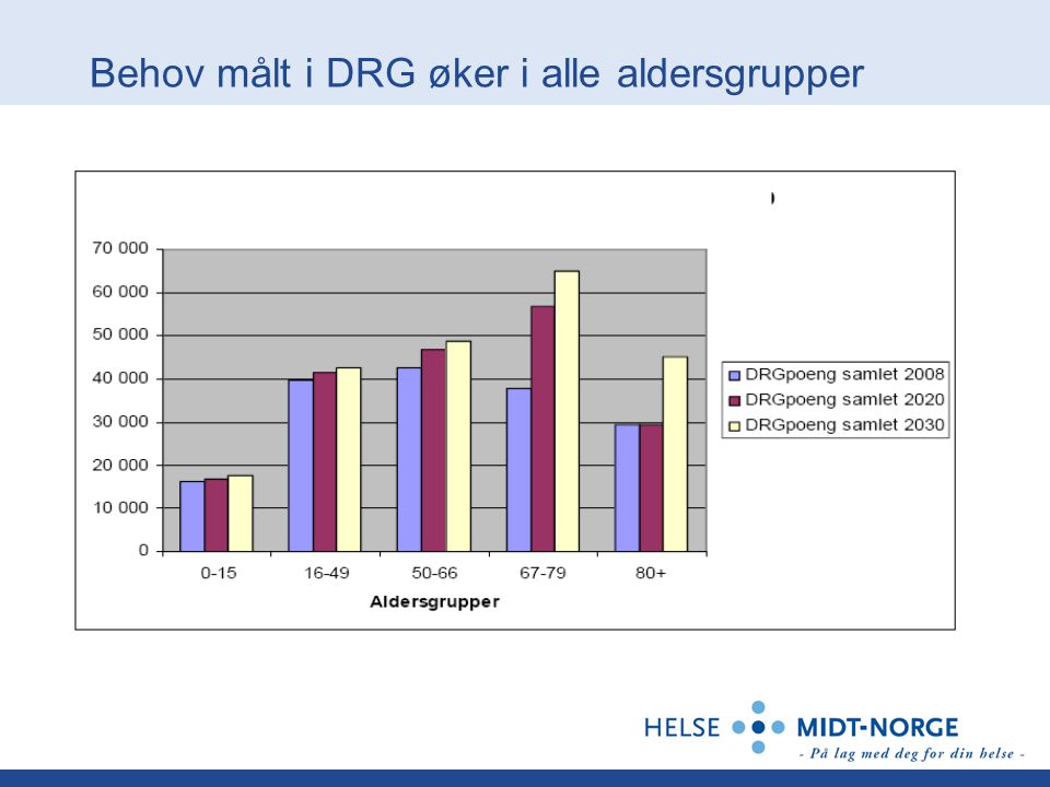 Behov målt i DRG øker i alle aldersgrupper