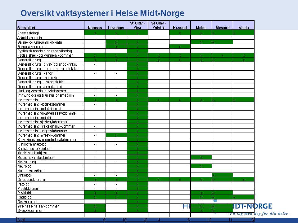 Oversikt vaktsystemer i Helse Midt-Norge