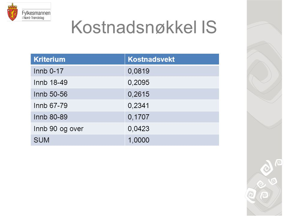 Kostnadsnøkkel IS KriteriumKostnadsvekt Innb 0-170,0819 Innb 18-490,2095 Innb 50-560,2615 Innb 67-790,2341 Innb 80-890,1707 Innb 90 og over0,0423 SUM1,0000