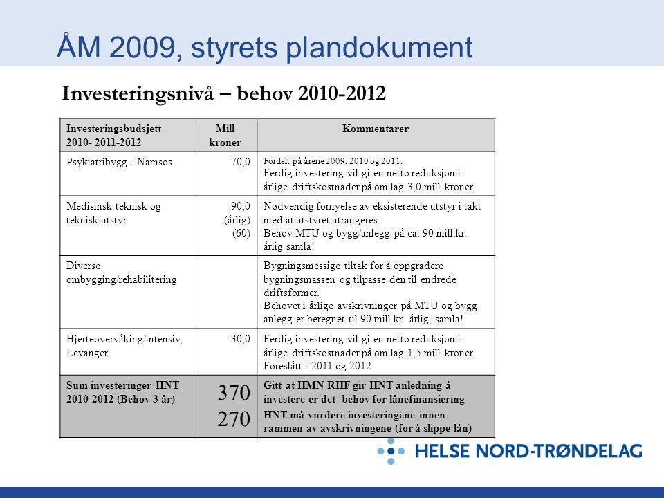 ÅM 2009, styrets plandokument Investeringsbudsjett 2010- 2011-2012 Mill kroner Kommentarer Psykiatribygg - Namsos70,0 Fordelt på årene 2009, 2010 og 2011.