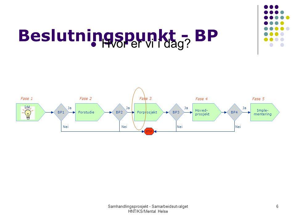 Beslutningspunkt - BP Hvor er vi i dag? BP2 ForstudieForprosjekt BP1BP3 Hoved- prosjekt Idé BP4 Imple- mentering STOP Nei Ja Nei Ja Nei Ja Fase 1 Fase