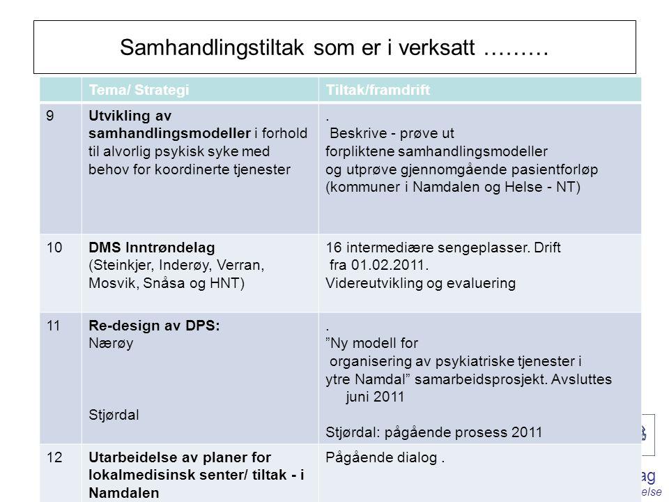 Helse Nord-Trøndelag - på lag med deg for din helse Samhandlingstiltak som er i verksatt ……… Tema/ StrategiTiltak/framdrift 9Utvikling av samhandlingsmodeller i forhold til alvorlig psykisk syke med behov for koordinerte tjenester.