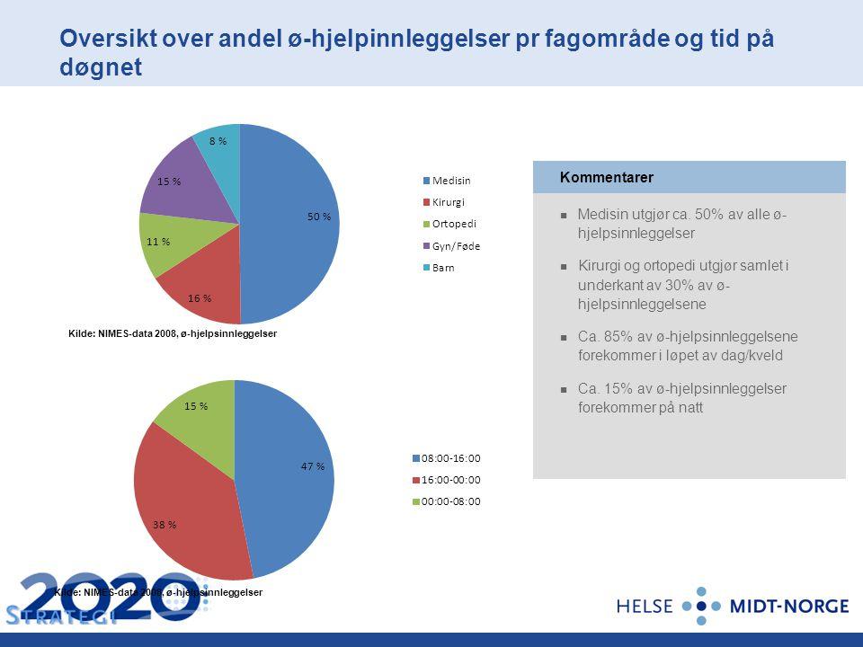 Oversikt over andel ø-hjelpinnleggelser pr fagområde og tid på døgnet Medisin utgjør ca. 50% av alle ø- hjelpsinnleggelser Kirurgi og ortopedi utgjør