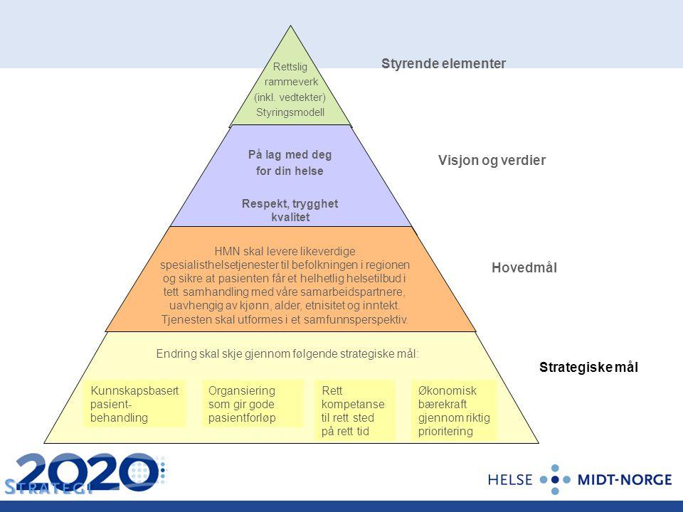 På lag med deg for din helse Respekt, trygghet kvalitet Rettslig rammeverk (inkl. vedtekter) Styringsmodell HMN skal levere likeverdige spesialisthels