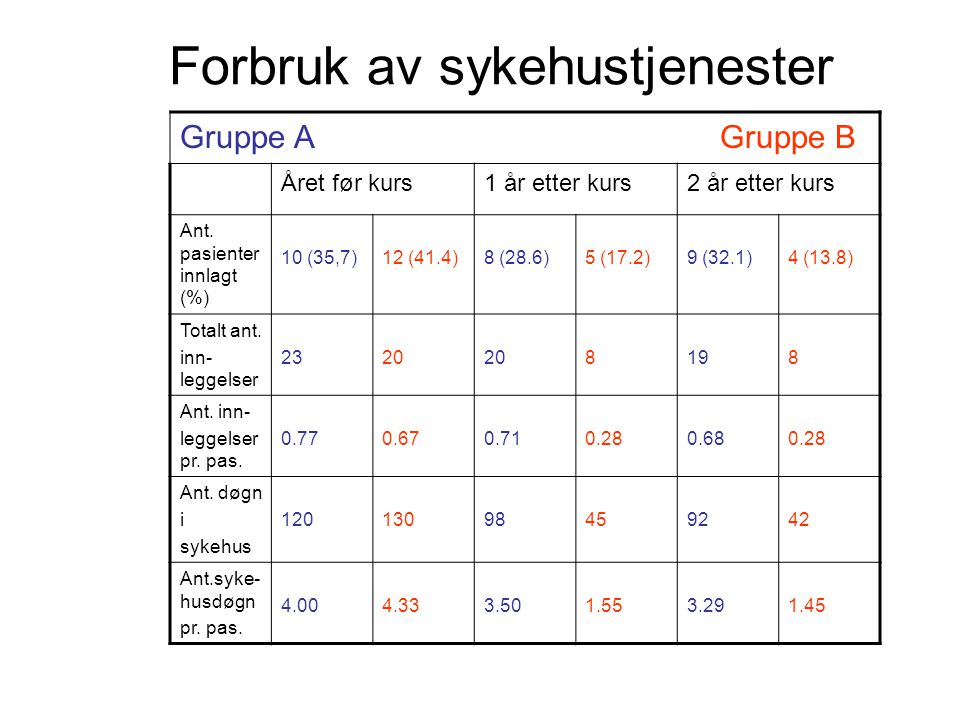 Forbruk av sykehustjenester Gruppe A Gruppe B Året før kurs1 år etter kurs2 år etter kurs Ant. pasienter innlagt (%) 10 (35,7)12 (41.4)8 (28.6)5 (17.2