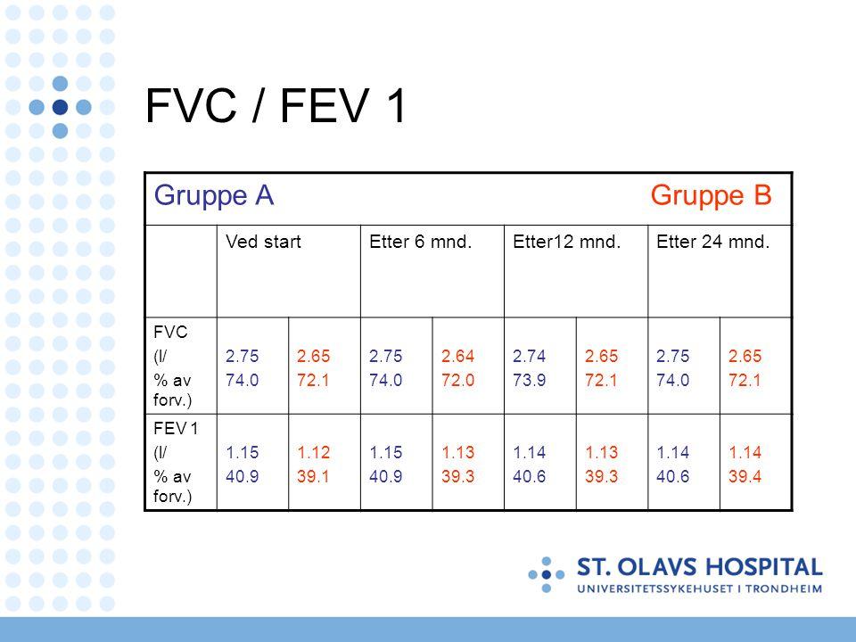 FVC / FEV 1 Gruppe A Gruppe B Ved startEtter 6 mnd.Etter12 mnd.Etter 24 mnd. FVC (l/ % av forv.) 2.75 74.0 2.65 72.1 2.75 74.0 2.64 72.0 2.74 73.9 2.6