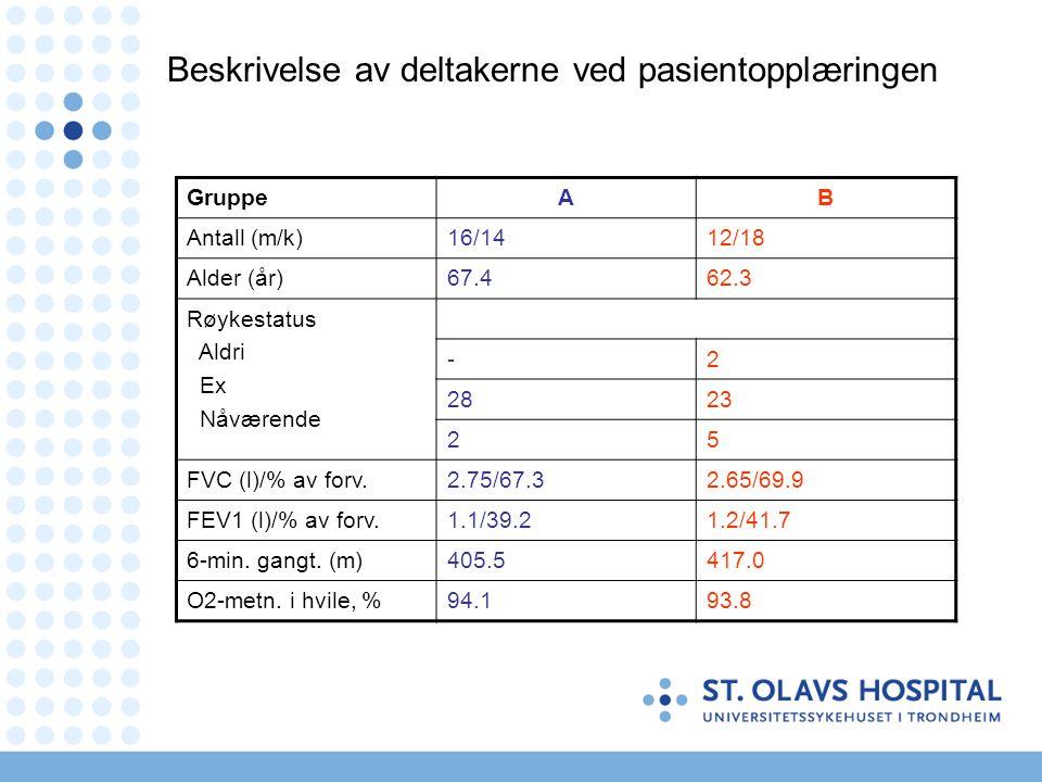 Beskrivelse av deltakerne ved pasientopplæringen GruppeAB Antall (m/k)16/1412/18 Alder (år)67.462.3 Røykestatus Aldri Ex Nåværende -2 2823 25 FVC (l)/