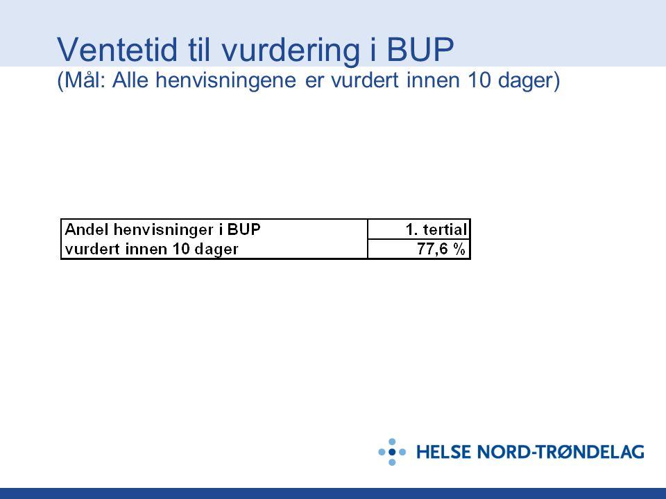 Ventetid til vurdering i BUP (Mål: Alle henvisningene er vurdert innen 10 dager)
