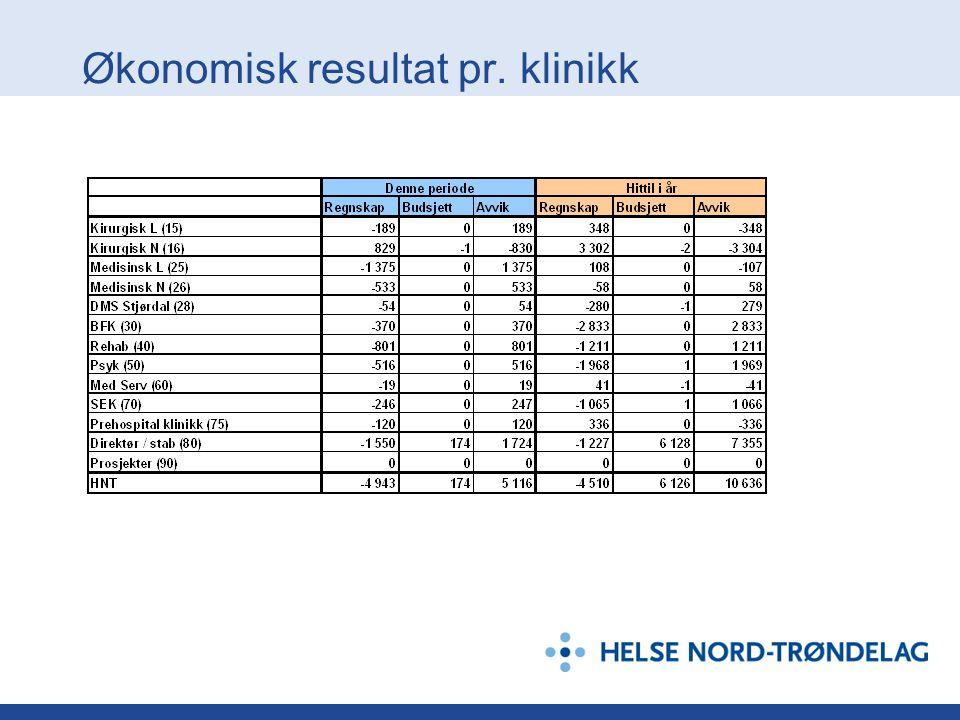 Økonomisk resultat pr. klinikk
