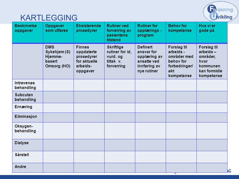KARTLEGGING Beskrivelse oppgaver Oppgaver som utføres Eksisterende prosedyrer Rutiner ved forverring av pasientens tilstand Rutiner for opplærings - p