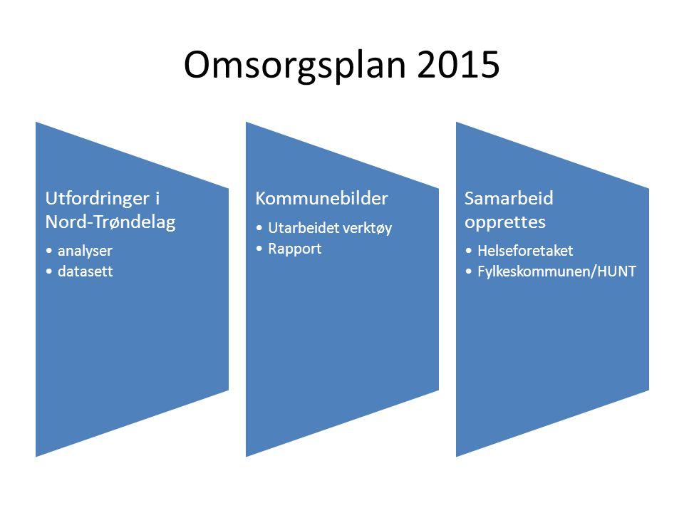 Omsorgsplan 2015 Utfordringer i Nord-Trøndelag analyser datasett Kommunebilder Utarbeidet verktøy Rapport Samarbeid opprettes Helseforetaket Fylkeskommunen/HUNT