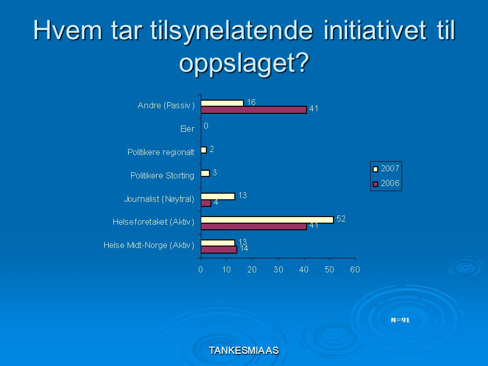 TANKESMIA AS Hvem tar tilsynelatende initiativet til oppslaget N=91